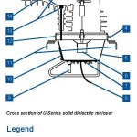Automatic Circuit Recloser Guide